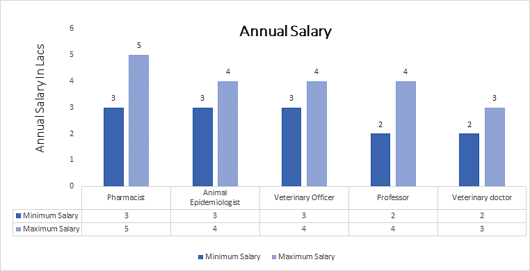 Master of Veterinary Science [MVSc] (Veterinary Parasitology annual salary